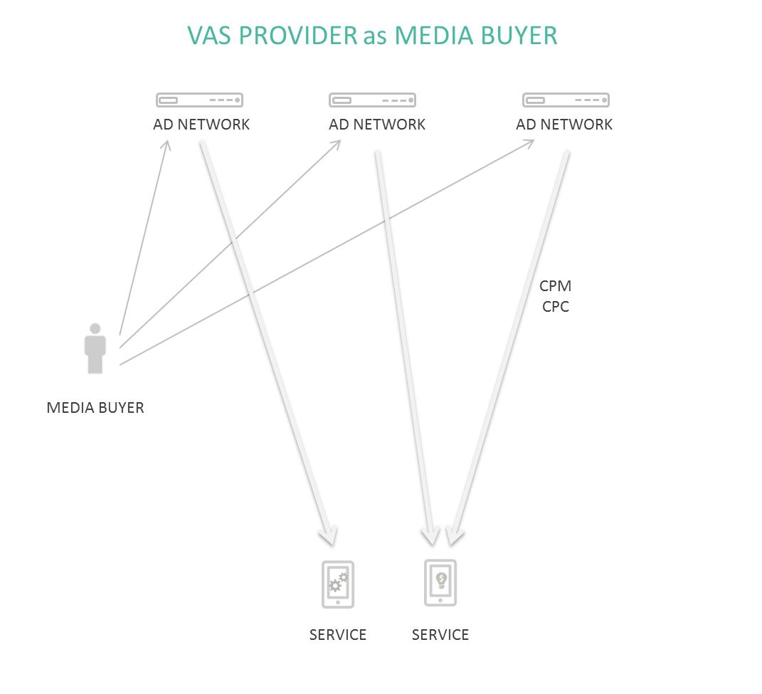 VAS provider as media buyer