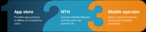 nth.ch dcb process